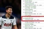손흥민, 유럽 선수 가치 '69위'…아시아 '1위'