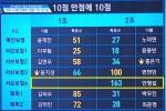 '프듀2' 팀별 배틀 점수 합산 '형평성 논란'에 밝힌 입장